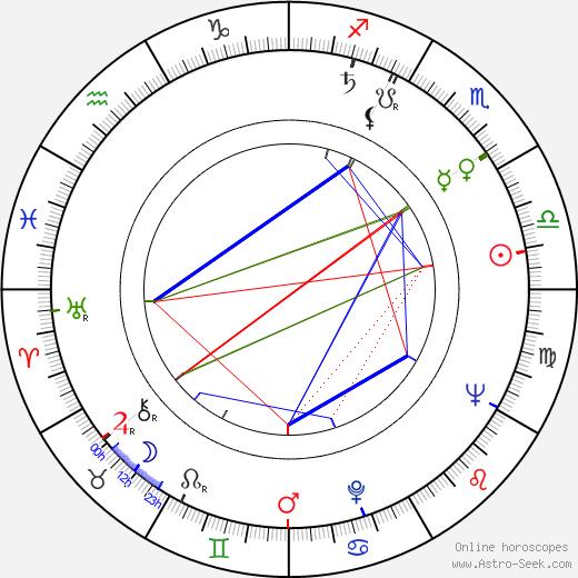 Eliška Kuchařová astro natal birth chart, Eliška Kuchařová horoscope, astrology