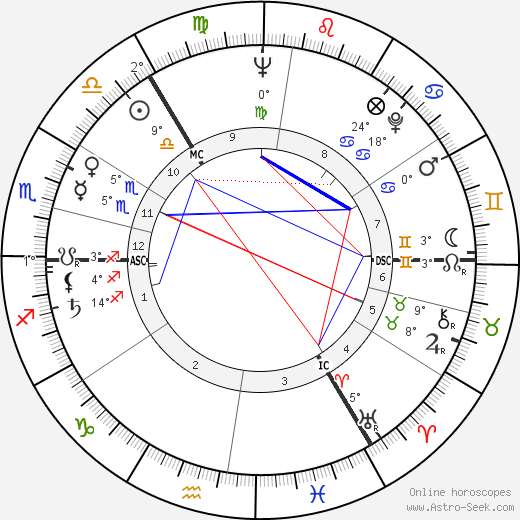 Erik Bruhn birth chart, biography, wikipedia 2019, 2020