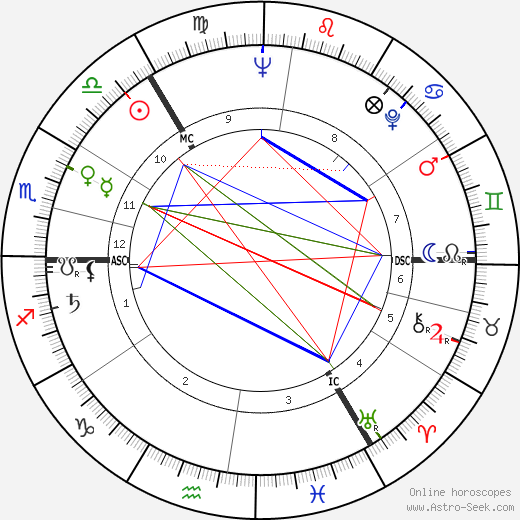 Erik Bruhn astro natal birth chart, Erik Bruhn horoscope, astrology