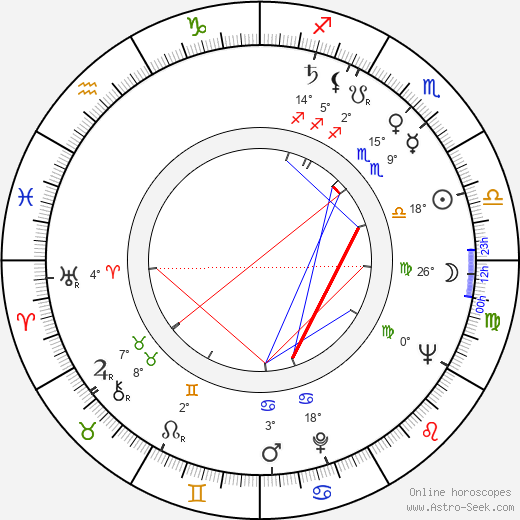 Estelle Omens birth chart, biography, wikipedia 2020, 2021