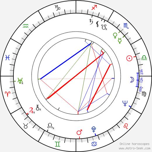 Estelle Omens день рождения гороскоп, Estelle Omens Натальная карта онлайн