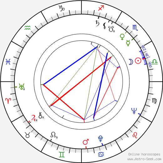 Fernando de Fuentes hijo birth chart, Fernando de Fuentes hijo astro natal horoscope, astrology