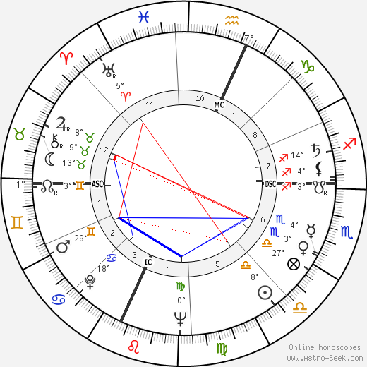 George Peppard birth chart, biography, wikipedia 2018, 2019