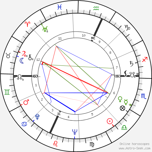 George Peppard astro natal birth chart, George Peppard horoscope, astrology