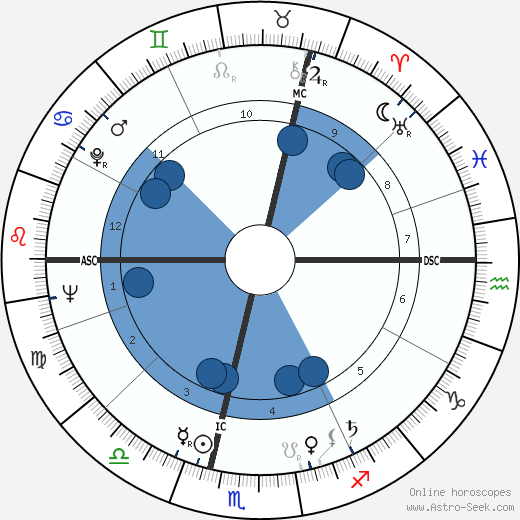 Gilles Vigneault horoscope, astrology, sign, zodiac, date of birth, instagram