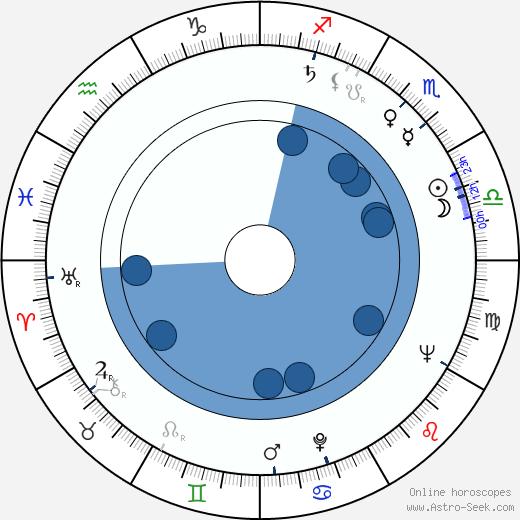 Giorgio Stegani wikipedia, horoscope, astrology, instagram