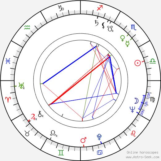 Günter Stahnke birth chart, Günter Stahnke astro natal horoscope, astrology