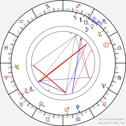 Ion Anghel astro natal birth chart, Ion Anghel horoscope, astrology