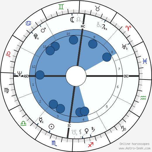 jeanfran231ois deniau birth chart horoscope date of birth