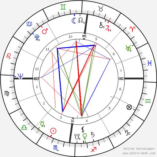 Jean-François Deniau astro natal birth chart, Jean-François Deniau horoscope, astrology