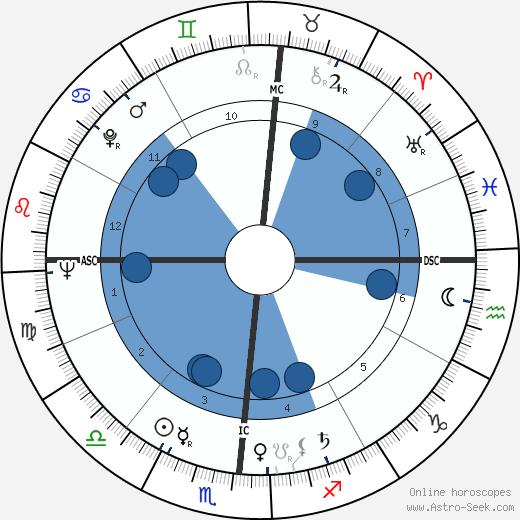 Jennie Lee wikipedia, horoscope, astrology, instagram