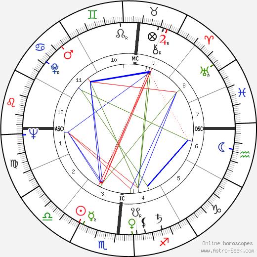 Jennie Lee tema natale, oroscopo, Jennie Lee oroscopi gratuiti, astrologia