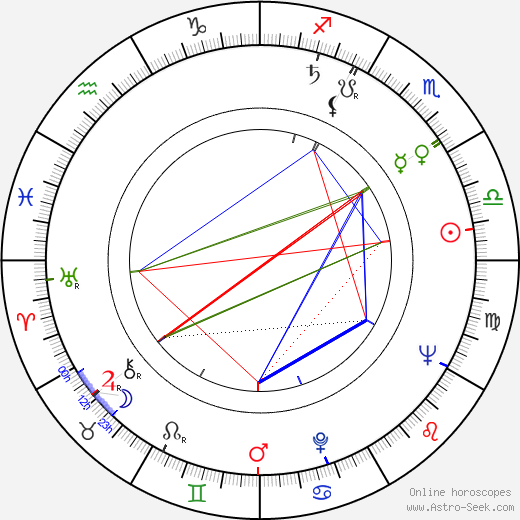 Jim Pattison birth chart, Jim Pattison astro natal horoscope, astrology