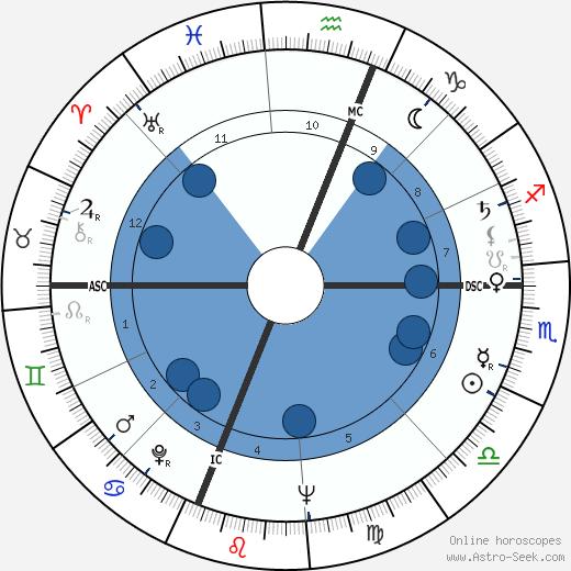 Joyce Brothers wikipedia, horoscope, astrology, instagram
