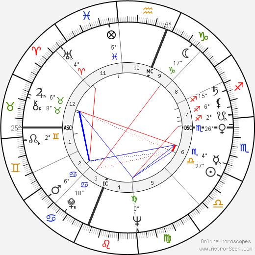 Joyce Brothers birth chart, biography, wikipedia 2020, 2021