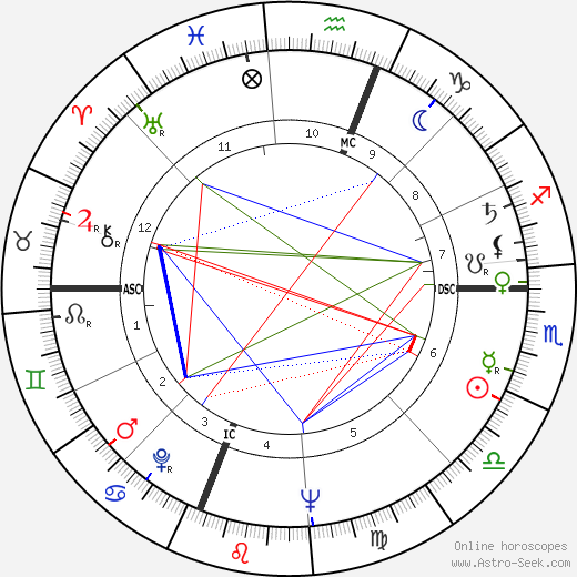 Joyce Brothers birth chart, Joyce Brothers astro natal horoscope, astrology