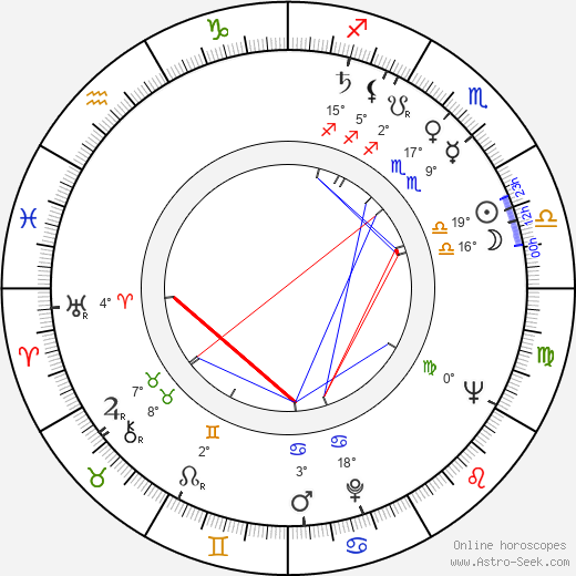 Lana Gogoberidze birth chart, biography, wikipedia 2019, 2020