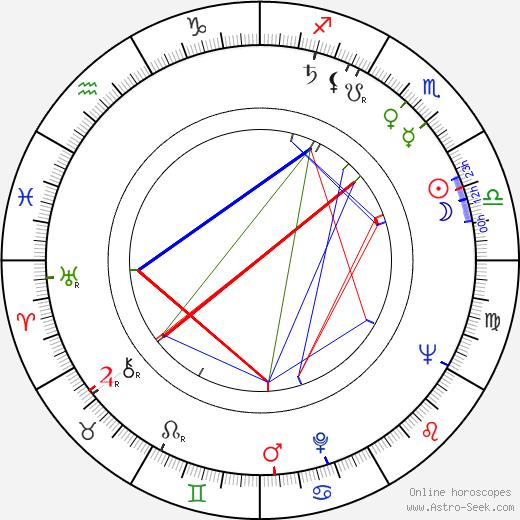Lana Gogoberidze birth chart, Lana Gogoberidze astro natal horoscope, astrology