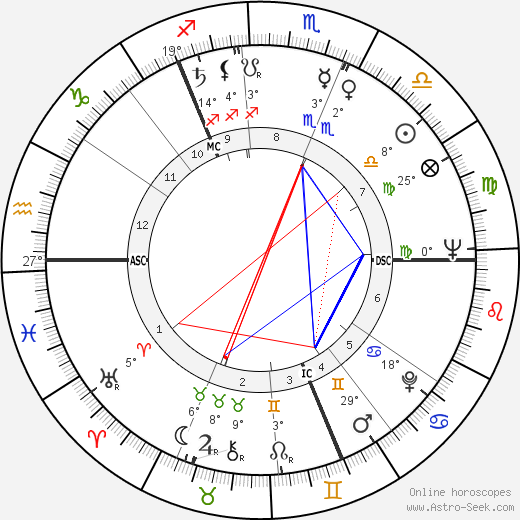 Laurence Harvey birth chart, biography, wikipedia 2018, 2019