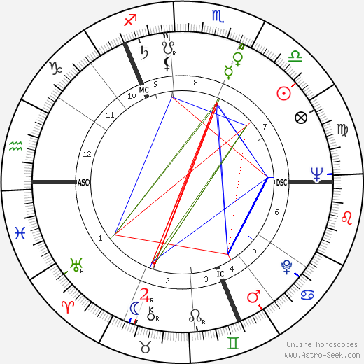 Laurence Harvey astro natal birth chart, Laurence Harvey horoscope, astrology