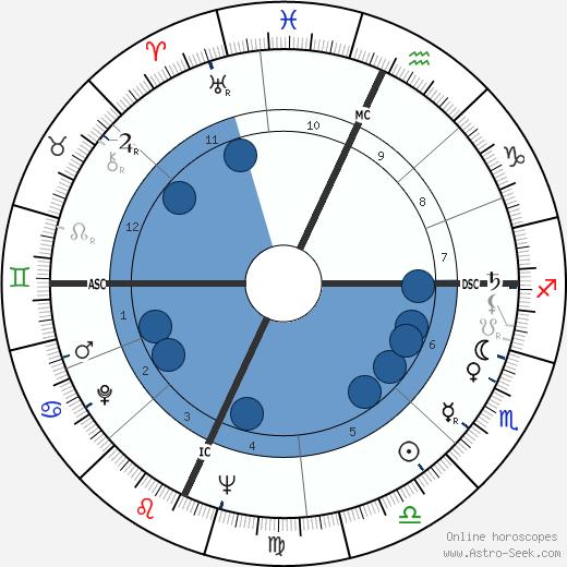 Luigi Di Liegro wikipedia, horoscope, astrology, instagram