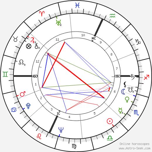 Luigi Di Liegro день рождения гороскоп, Luigi Di Liegro Натальная карта онлайн