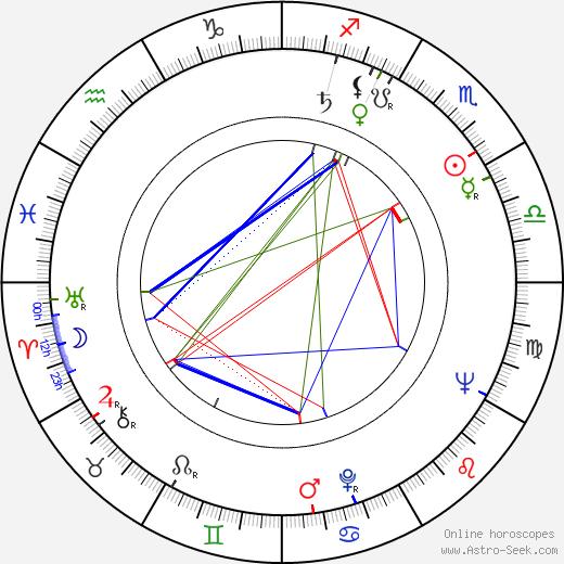 Maria Fernanda astro natal birth chart, Maria Fernanda horoscope, astrology