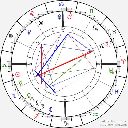 Mustapha Zitouni tema natale, oroscopo, Mustapha Zitouni oroscopi gratuiti, astrologia