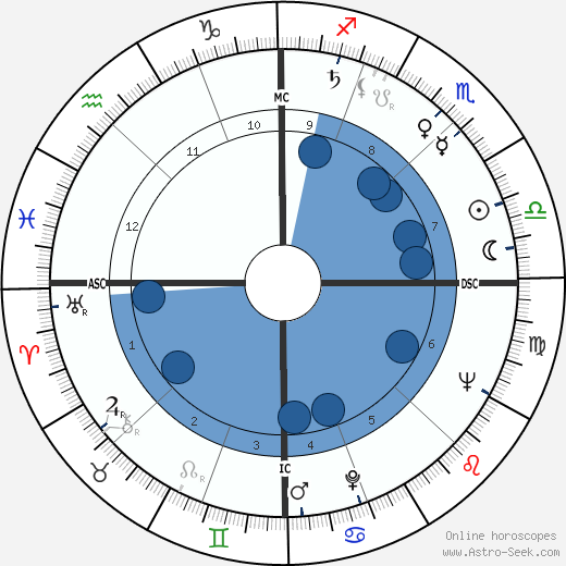 Nando Gazzolo wikipedia, horoscope, astrology, instagram