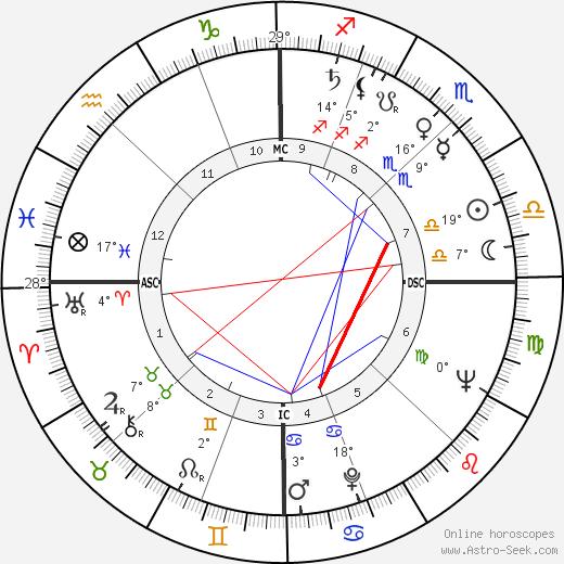 Nando Gazzolo birth chart, biography, wikipedia 2020, 2021