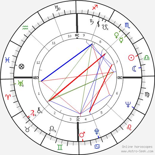 Nando Gazzolo birth chart, Nando Gazzolo astro natal horoscope, astrology