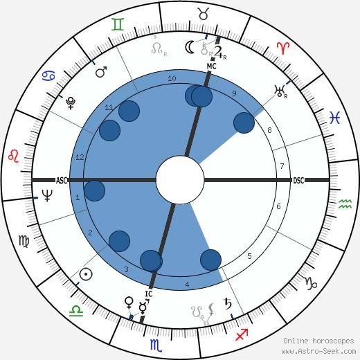 Oswalt Kolle wikipedia, horoscope, astrology, instagram