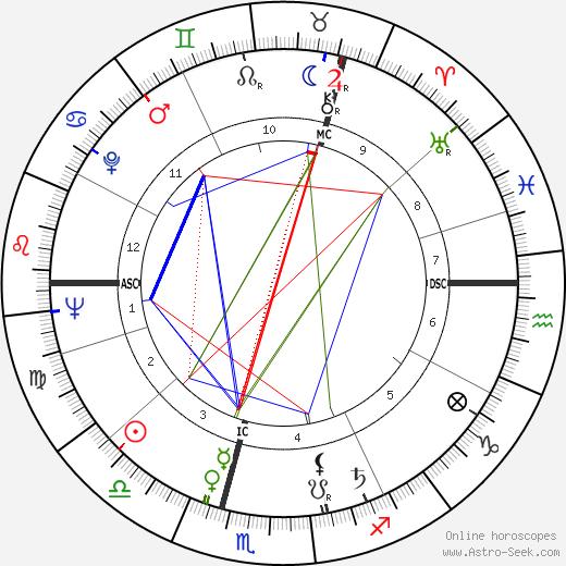 Oswalt Kolle tema natale, oroscopo, Oswalt Kolle oroscopi gratuiti, astrologia
