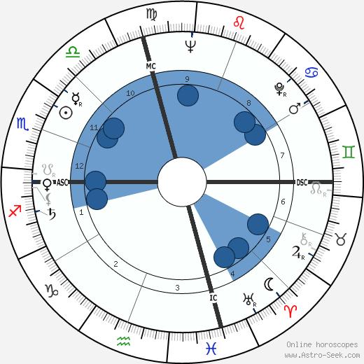 Perry Smith wikipedia, horoscope, astrology, instagram