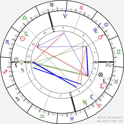 Perry Smith день рождения гороскоп, Perry Smith Натальная карта онлайн