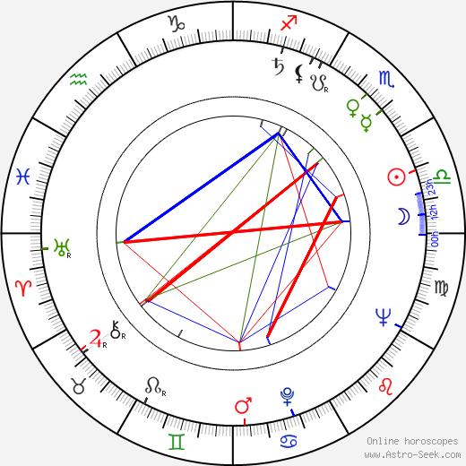Rangel Vulchanov tema natale, oroscopo, Rangel Vulchanov oroscopi gratuiti, astrologia