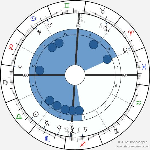 Robert Schnelker wikipedia, horoscope, astrology, instagram