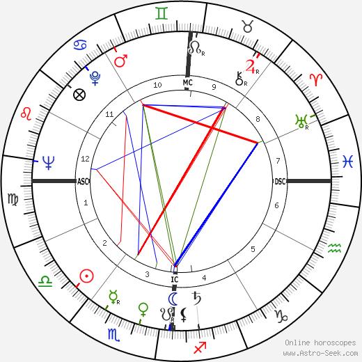 Robert Schnelker birth chart, Robert Schnelker astro natal horoscope, astrology