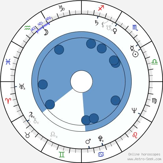 Sláva Kunst wikipedia, horoscope, astrology, instagram