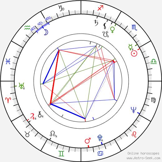 Sláva Kunst birth chart, Sláva Kunst astro natal horoscope, astrology