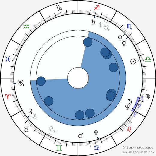 Susumu Hani wikipedia, horoscope, astrology, instagram