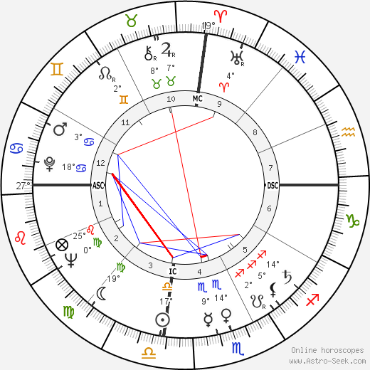 Thomas Swann birth chart, biography, wikipedia 2019, 2020