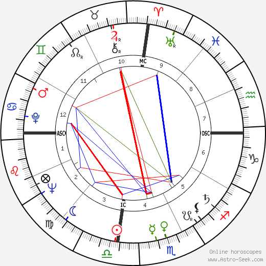 Thomas Swann astro natal birth chart, Thomas Swann horoscope, astrology