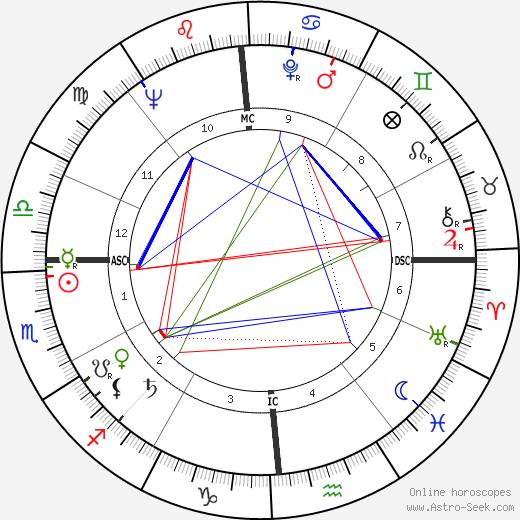 Tony Franciosa tema natale, oroscopo, Tony Franciosa oroscopi gratuiti, astrologia