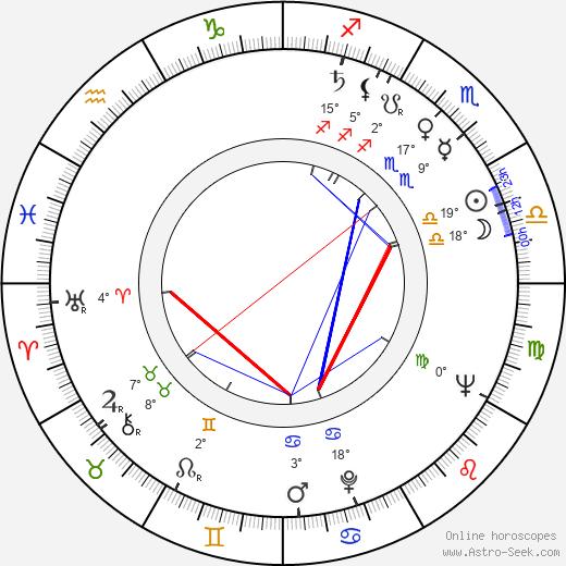 Vasek Simek birth chart, biography, wikipedia 2020, 2021