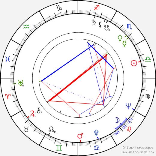 Vít Holubec birth chart, Vít Holubec astro natal horoscope, astrology