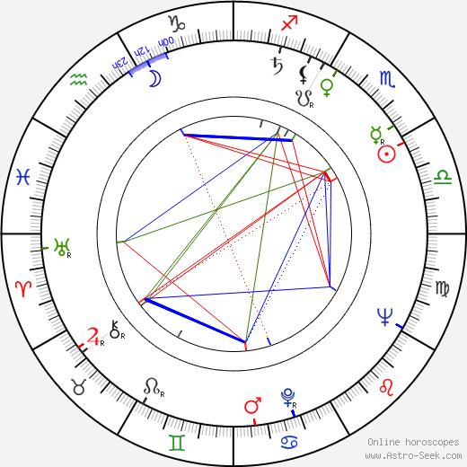 Whitey Ford birth chart, Whitey Ford astro natal horoscope, astrology