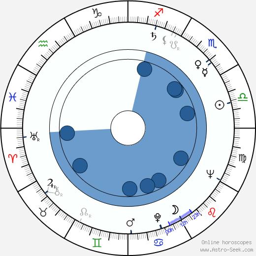 Yuriy Sarantsev wikipedia, horoscope, astrology, instagram