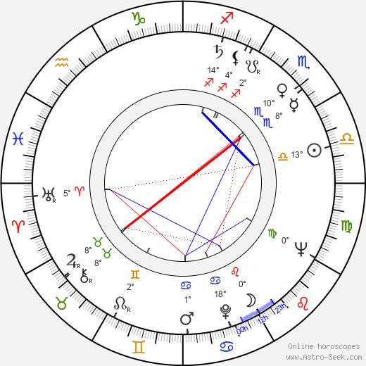 Yuriy Sarantsev birth chart, biography, wikipedia 2020, 2021