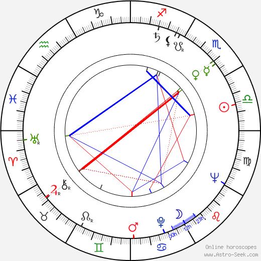 Yuriy Sarantsev birth chart, Yuriy Sarantsev astro natal horoscope, astrology